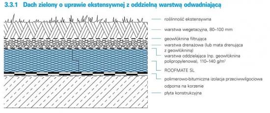 dachy zielone układ warstw