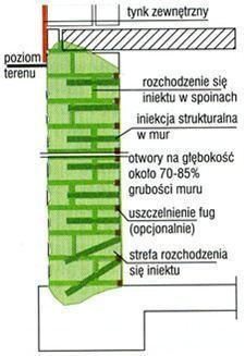 Iniekcje strukturalne