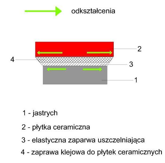 Elastyczność materiałów cementowych 1
