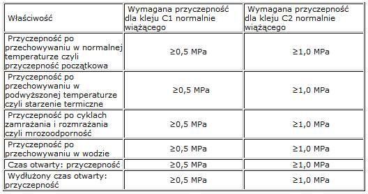 tabela2_izoforum