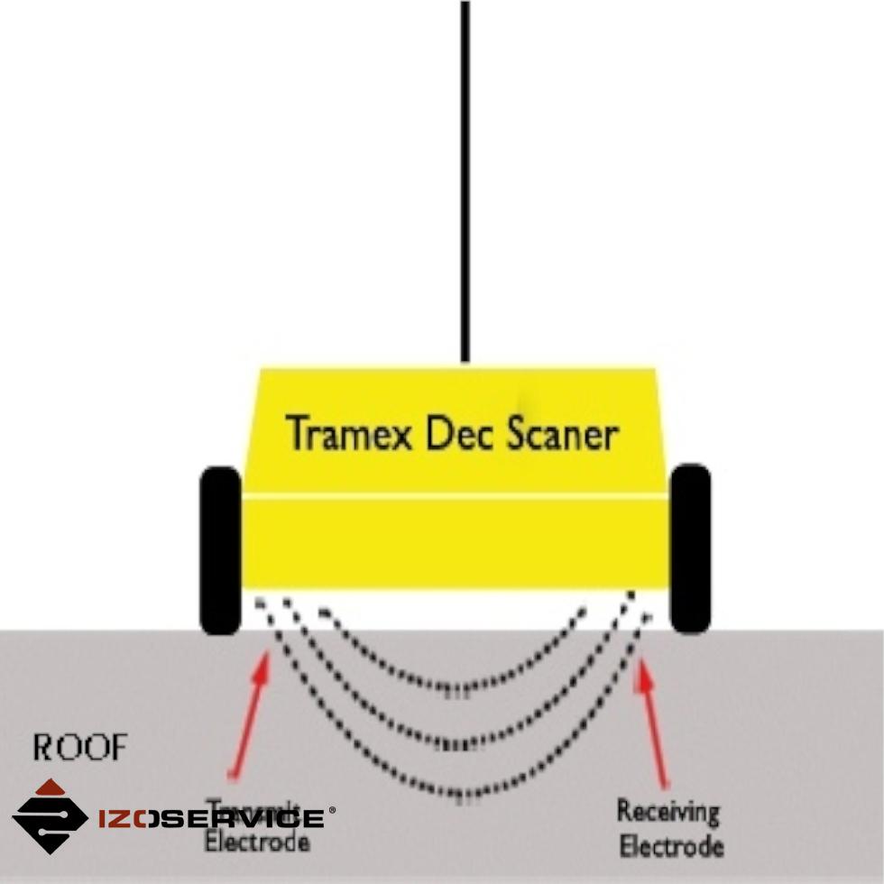 tramex dec scanner jak znaleźć przeciek w dachu
