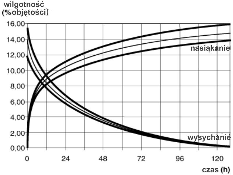 liapor wykres 3